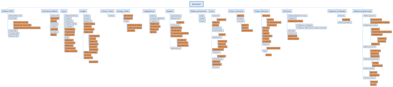 Пример структуры интернет-магазина
