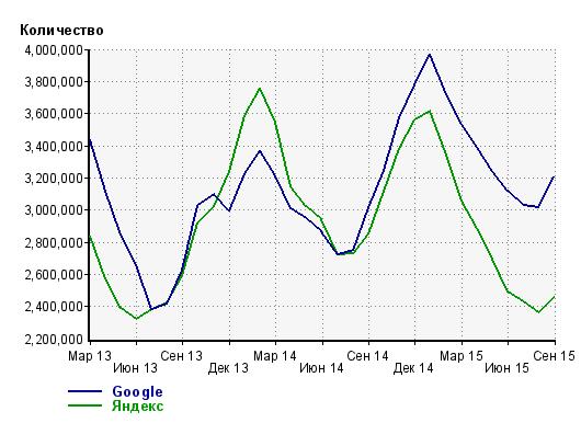 общий поисковый трафи поисковых систем в Байнете
