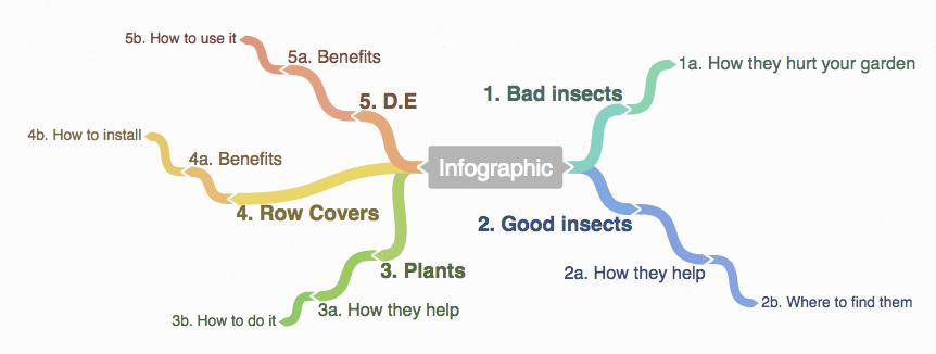 создаем план для инфографики