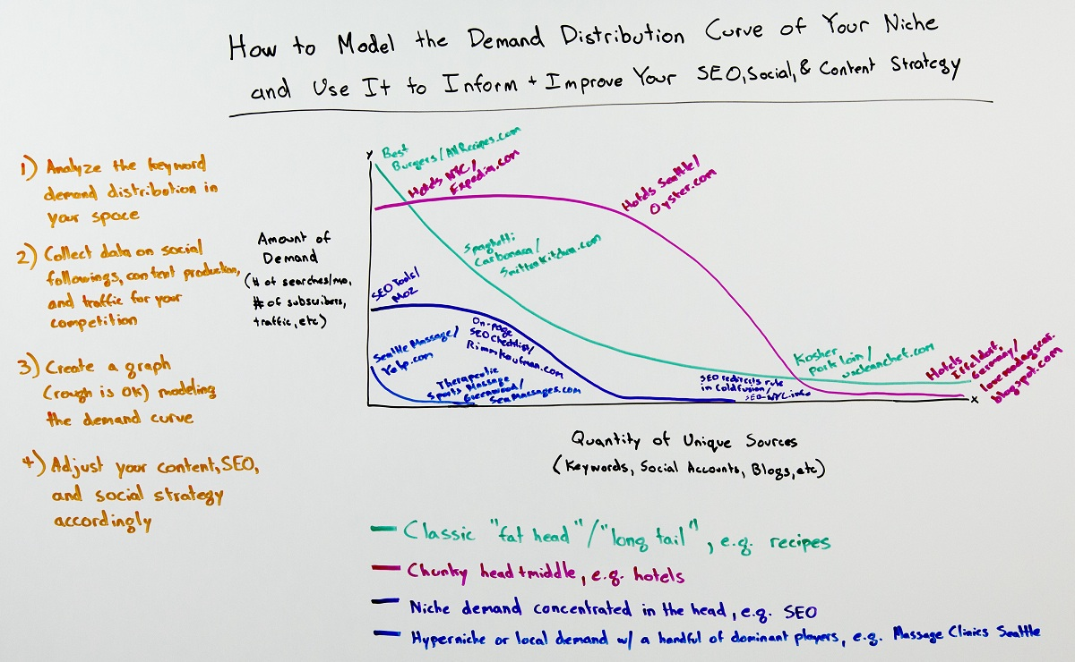 кривые распределения спроса