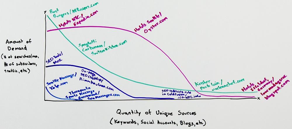 Классический вариант графика распределения