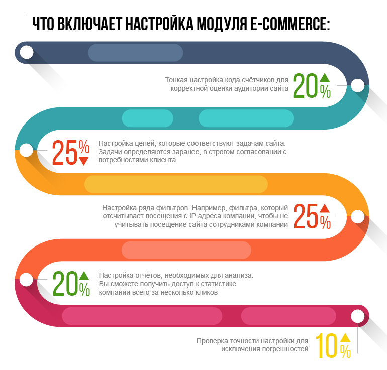 Настройка модуля e-commerce