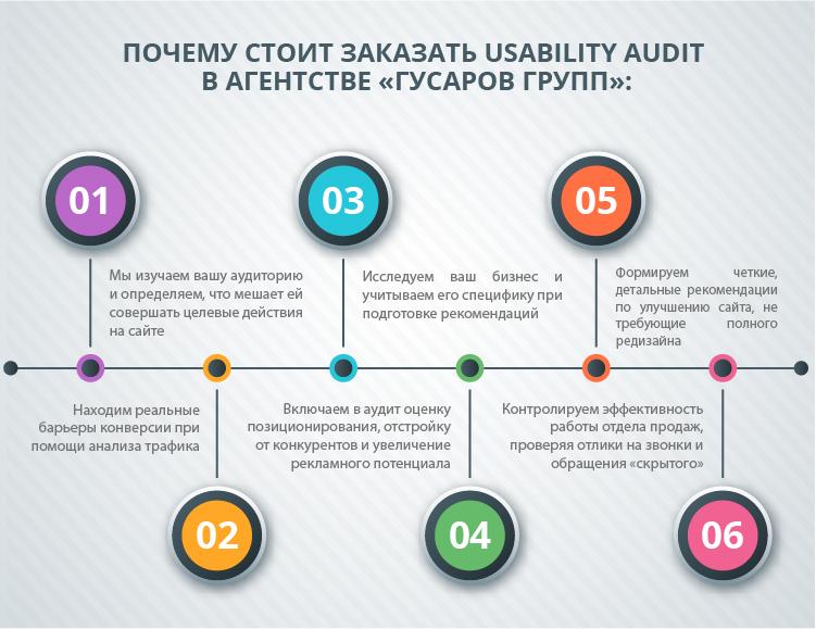 Для чего нужен Usability аудит