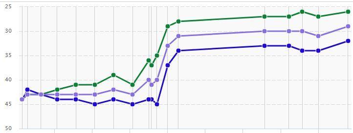 Продажа пожарного оборудования увеличение трафика