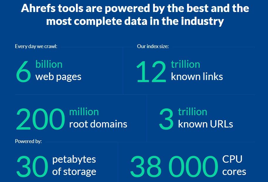 Ahrefs для анализа сайтов конкурентов