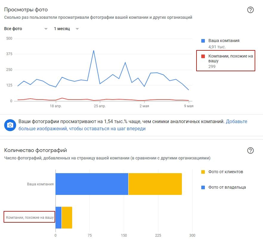 Продвижение на картах Google