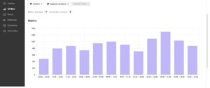 Снижение динамики кликов