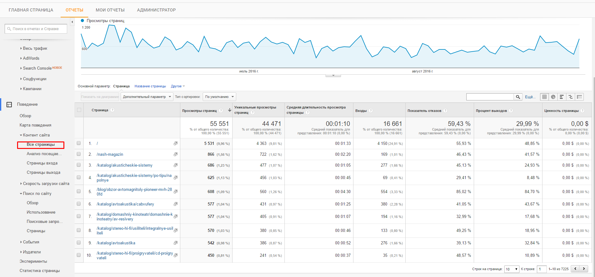 данные по страницам Google Analytics