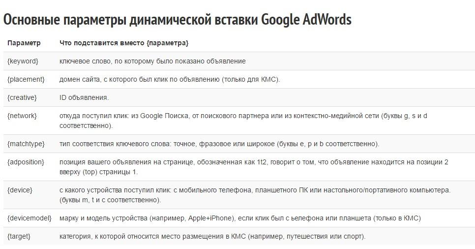параметры динамической вставки Google.Adwords