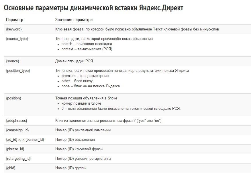 параметры динамической вставки Яндекс.Директ