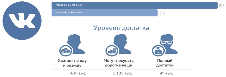 Почему Вконтакте