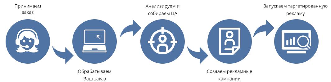 Работа с Вконтакте