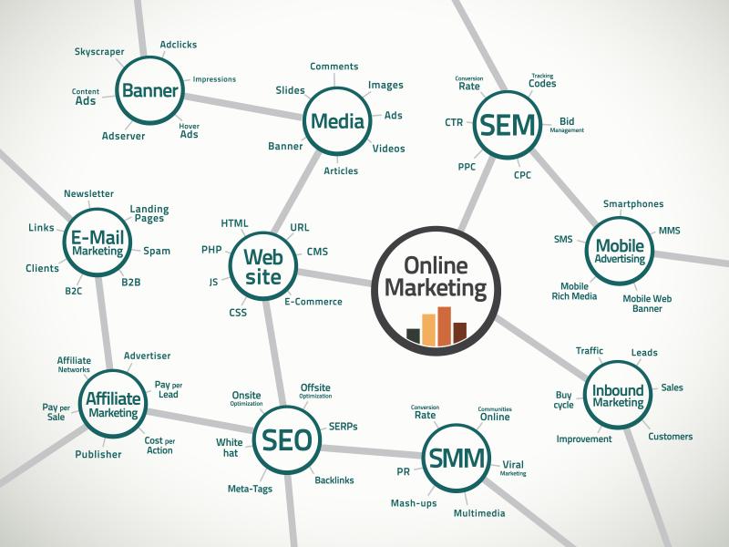 Курс по интернет-маркетингу от GUSAROV EDU