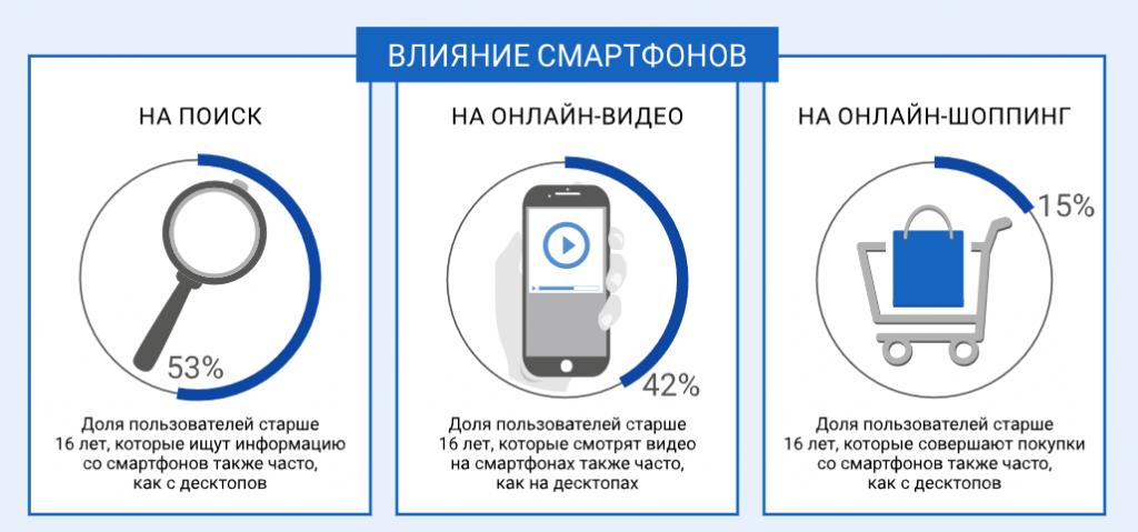 Настройка мобильной рекламы