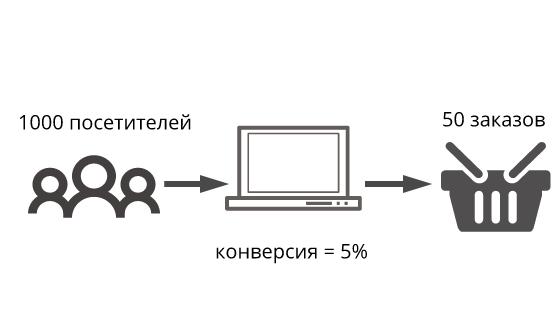 схема конверсии сайта изображение