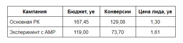 Цена лида