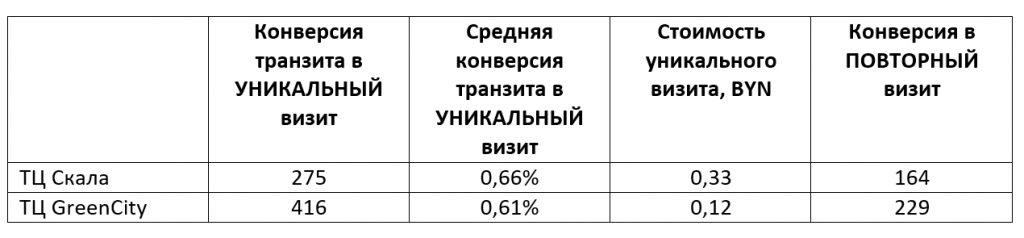 Результат РК офлайн
